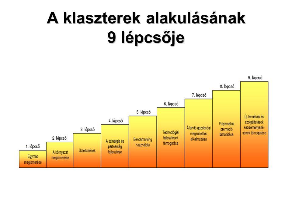 A klaszterek alakulásának 9 lépcsője