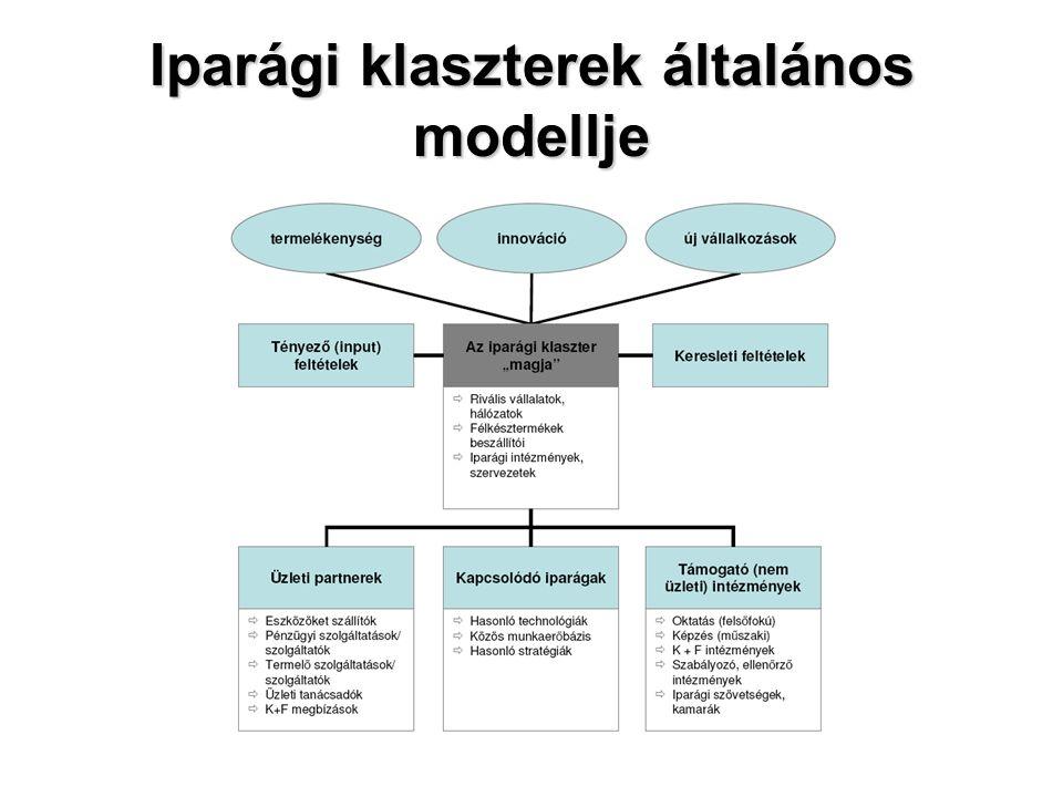 Iparági klaszterek általános modellje