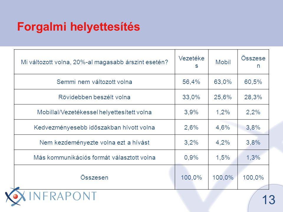13 Forgalmi helyettesítés Mi változott volna, 20%-al magasabb árszint esetén? Vezetéke s Mobil Összese n Semmi nem változott volna56,4%63,0%60,5% Rövi