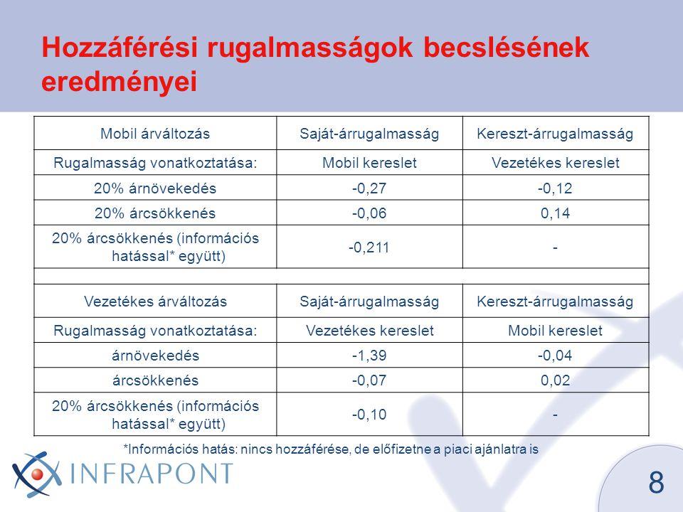 8 Hozzáférési rugalmasságok becslésének eredményei Mobil árváltozásSaját-árrugalmasságKereszt-árrugalmasság Rugalmasság vonatkoztatása:Mobil keresletVezetékes kereslet 20% árnövekedés-0,27-0,12 20% árcsökkenés-0,060,14 20% árcsökkenés (információs hatással* együtt) -0,211- Vezetékes árváltozásSaját-árrugalmasságKereszt-árrugalmasság Rugalmasság vonatkoztatása:Vezetékes keresletMobil kereslet árnövekedés-1,39-0,04 árcsökkenés-0,070,02 20% árcsökkenés (információs hatással* együtt) -0,10- *Információs hatás: nincs hozzáférése, de előfizetne a piaci ajánlatra is