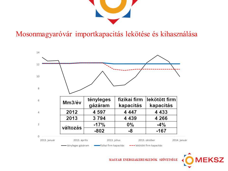 MAGYAR ENERGIAKERESKED Ő K SZÖVETSÉGE Mosonmagyaróvár importkapacitás lekötése és kihasználása Mm3/év tényleges gázáram fizikai firm kapacitás lekötött firm kapacitás 20124 5974 4474 433 20133 7944 4394 266 változás -17%0%-4% -802-8-167
