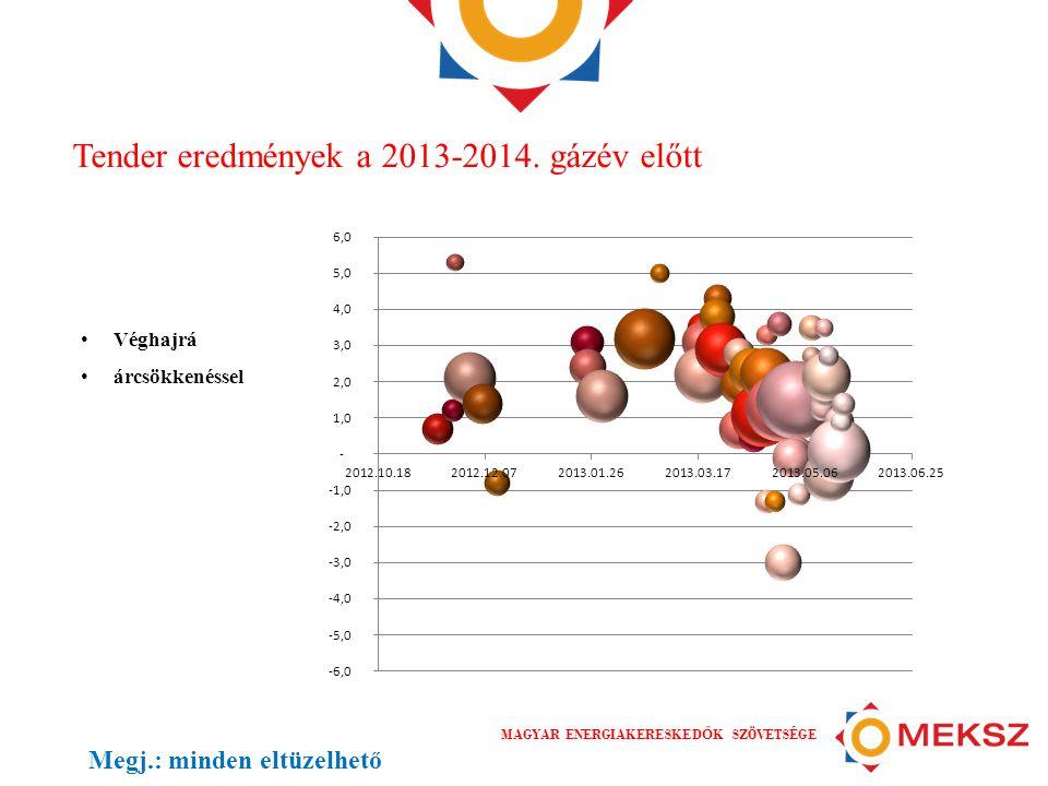 MAGYAR ENERGIAKERESKED Ő K SZÖVETSÉGE Tender eredmények a 2013-2014. gázév előtt • Véghajrá • árcsökkenéssel Megj.: minden eltüzelhető