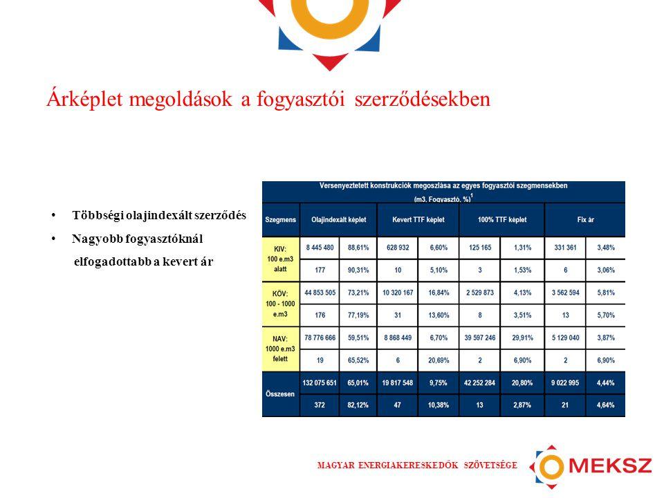 MAGYAR ENERGIAKERESKED Ő K SZÖVETSÉGE Árképlet megoldások a fogyasztói szerződésekben • Többségi olajindexált szerződés • Nagyobb fogyasztóknál elfoga