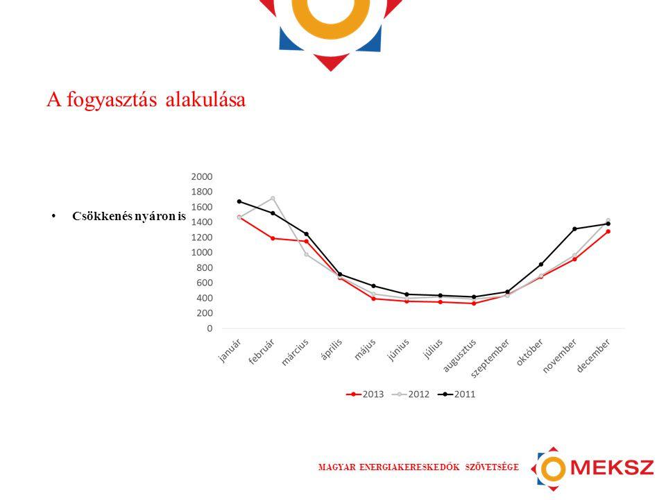 MAGYAR ENERGIAKERESKED Ő K SZÖVETSÉGE A fogyasztás alakulása • Csökkenés nyáron is