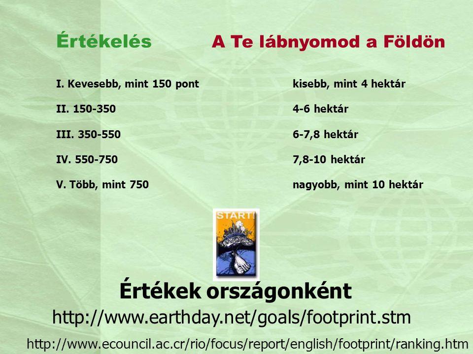 Értékek országonként Értékelés A Te lábnyomod a Földön I. Kevesebb, mint 150 pontkisebb, mint 4 hektár II. 150-3504-6 hektár III. 350-5506-7,8 hektár