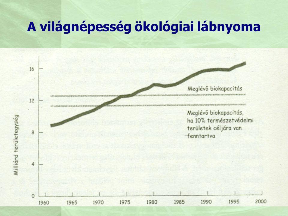 A világnépesség ökológiai lábnyoma