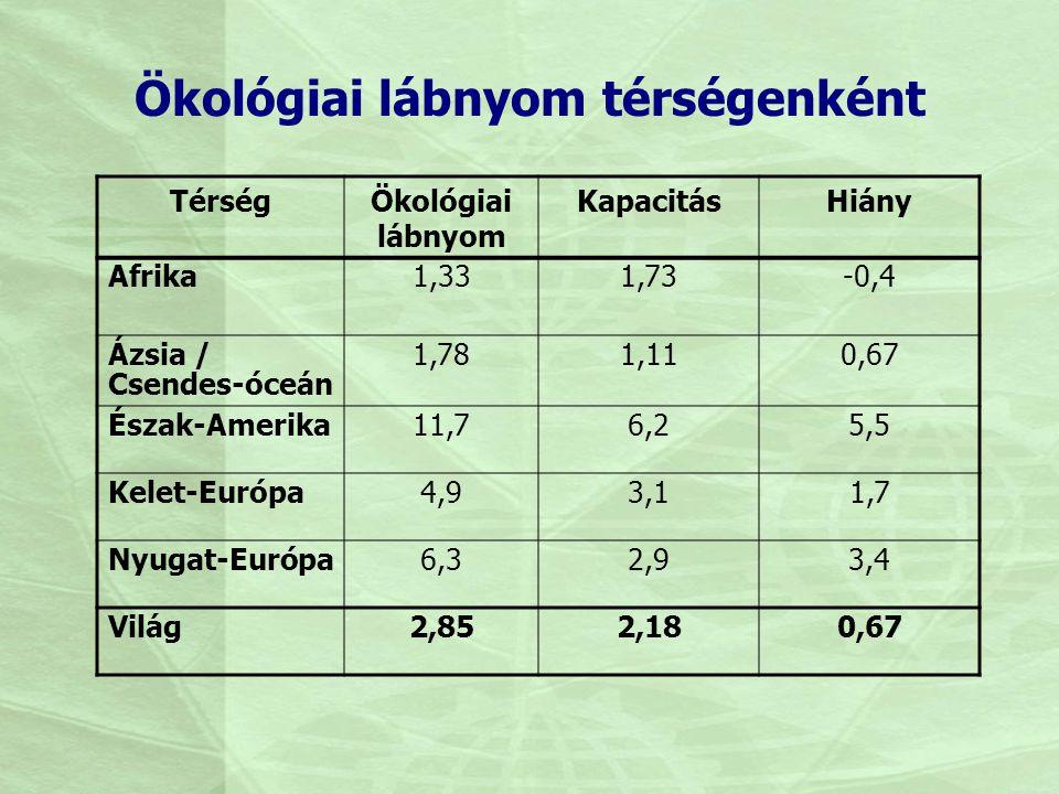 Ökológiai lábnyom térségenként TérségÖkológiai lábnyom KapacitásHiány Afrika1,331,73-0,4 Ázsia / Csendes-óceán 1,781,110,67 Észak-Amerika11,76,25,5 Ke