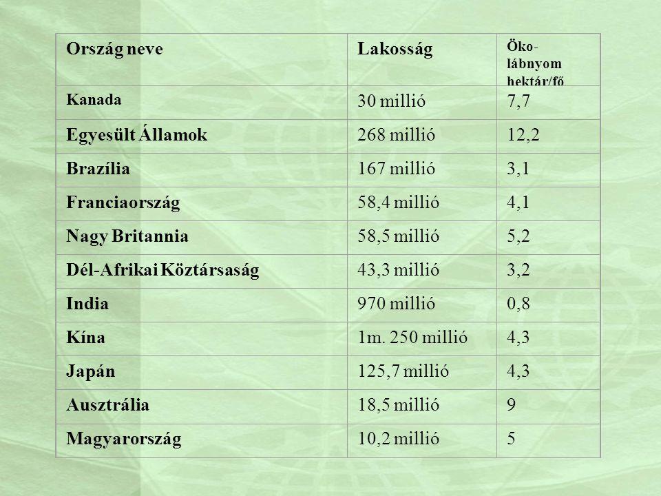Ország neveLakosság Öko- lábnyom hektár/fő Kanada 30 millió7,7 Egyesült Államok268 millió12,2 Brazília167 millió3,1 Franciaország58,4 millió4,1 Nagy B