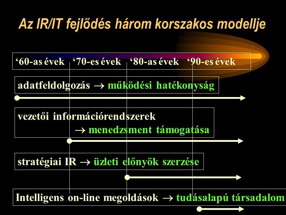 Az IR/IT fejlődés három korszakos modellje '60-as évek'70-es évek'80-as évek'90-es évek adatfeldolgozás  működési hatékonyság vezetői információrendszerek  menedzsment támogatása stratégiai IR  üzleti előnyök szerzése Intelligens on-line megoldások  tudásalapú társadalom