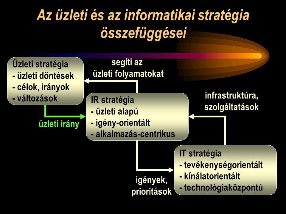 Az üzleti és az informatikai stratégia összefüggései Üzleti stratégia - üzleti döntések - célok, irányok - változások IR stratégia - üzleti alapú - igény-orientált - alkalmazás-centrikus IT stratégia - tevékenységorientált - kínálatorientált - technológiaközpontú üzleti irány igények, prioritások infrastruktúra, szolgáltatások segíti az üzleti folyamatokat