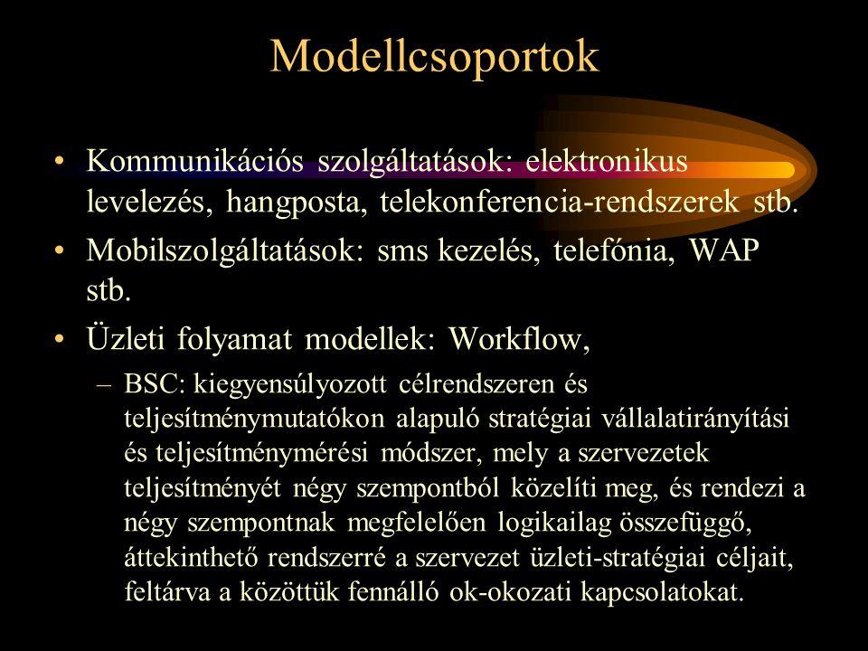 Modellcsoportok •Kommunikációs szolgáltatások: elektronikus levelezés, hangposta, telekonferencia-rendszerek stb.