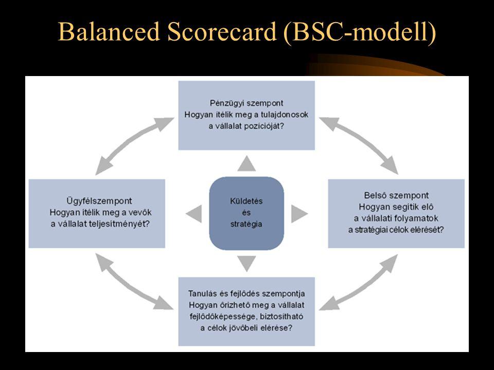 Balanced Scorecard (BSC-modell)