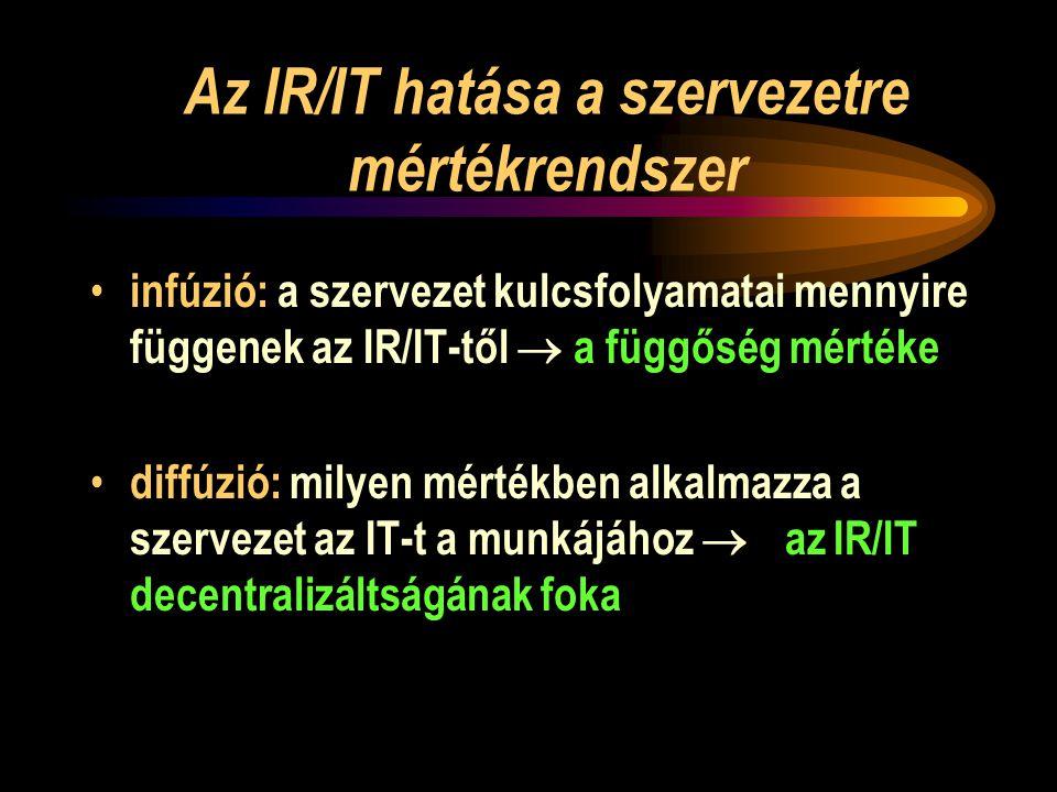 Az IR/IT hatása a szervezetre mértékrendszer • infúzió: a szervezet kulcsfolyamatai mennyire függenek az IR/IT-től  a függőség mértéke • diffúzió: milyen mértékben alkalmazza a szervezet az IT-t a munkájához   az IR/IT decentralizáltságának foka 