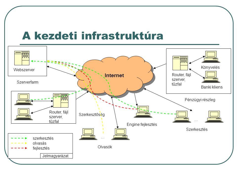 A kezdeti infrastruktúra Szerkesztőség Engine fejlesztés Router, fájl szerver, tűzfal … Olvasók Pénzügyi részleg … Szerkesztés Router, fájl szerver, tűzfal Könyvelés Banki kliens Webszerver Szerverfarm Jelmagyarázat Internet olvasás fejlesztés szerkesztés