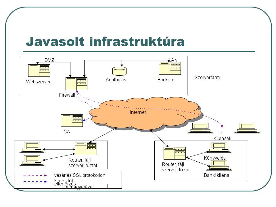 Javasolt infrastruktúra Router, fájl szerver, tűzfal Könyvelés Banki kliens Webszerver Firewall BackupAdatbázis Internet Kliensek CA DMZLAN … Szerverfarm Router, fájl szerver, tűzfal Jelmagyarázat vásárlás SSL protokollon keresztül ellenőrzés