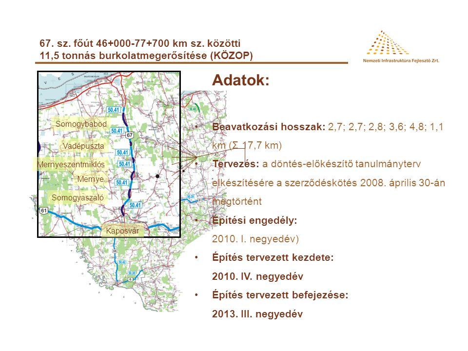 67. sz. főút Kaposfüred elkerülő (KÖZOP) Adatok: •Szakasz hossza: 4,7 km •Tervezés: engedélyezési terv elkészült •Építési engedélyek (3): 67-es útra v