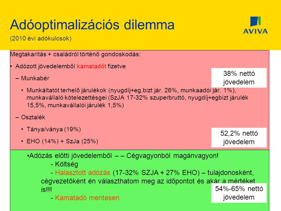 Adóoptimalizációs dilemma (2010 évi adókulcsok) Megtakarítás + családról történő gondoskodás: •Adózott jövedelemből kamatadót fizetve –Munkabér •Munkáltatót terhelő járulékok (nyugdíj+eg.bizt jár.