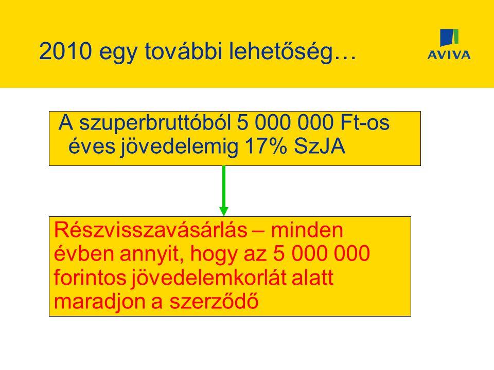 2010 egy további lehetőség… A szuperbruttóból 5 000 000 Ft-os éves jövedelemig 17% SzJA Részvisszavásárlás – minden évben annyit, hogy az 5 000 000 forintos jövedelemkorlát alatt maradjon a szerződő