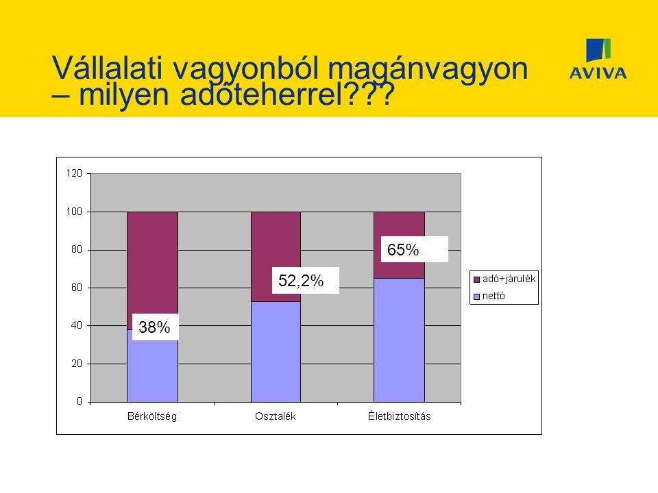 Vállalati vagyonból magánvagyon – milyen adóteherrel??? 38% 52,2% 65%