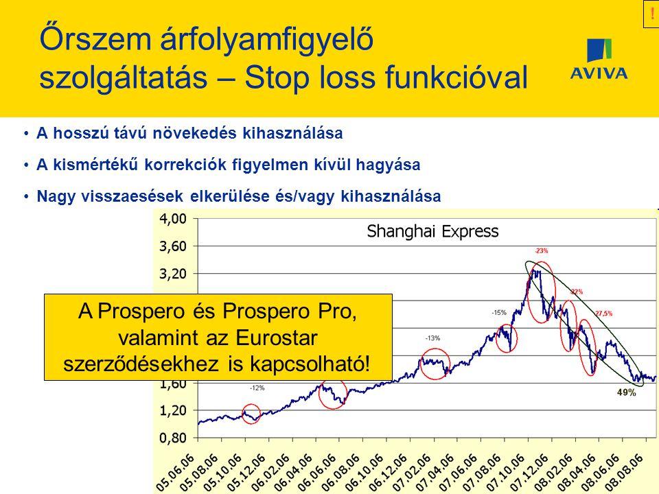 Őrszem árfolyamfigyelő szolgáltatás – Stop loss funkcióval •A hosszú távú növekedés kihasználása •A kismértékű korrekciók figyelmen kívül hagyása •Nagy visszaesések elkerülése és/vagy kihasználása .