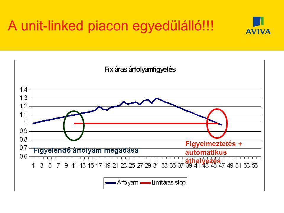 A unit-linked piacon egyedülálló!!.