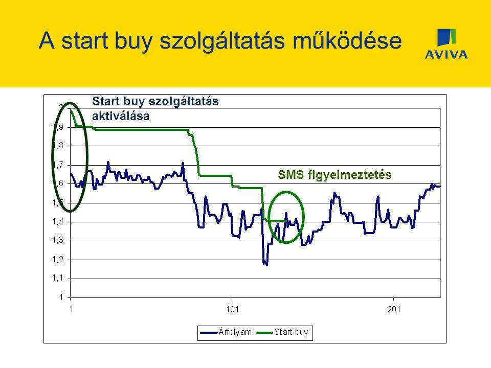 A start buy szolgáltatás működése Start buy szolgáltatás aktiválása SMS figyelmeztetés