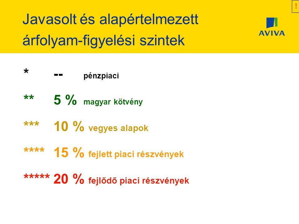Javasolt és alapértelmezett árfolyam-figyelési szintek *-- pénzpiaci **5 % magyar kötvény ***10 % vegyes alapok ****15 % fejlett piaci részvények *****20 % fejlődő piaci részvények !