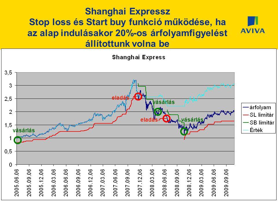 vásárlás eladás Shanghai Expressz Stop loss és Start buy funkció működése, ha az alap indulásakor 20%-os árfolyamfigyelést állítottunk volna be