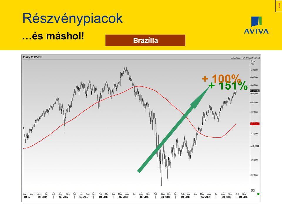 Részvénypiacok Nagy Britannia …és máshol! Oroszország + 47% Brazília + 151% + 100% !