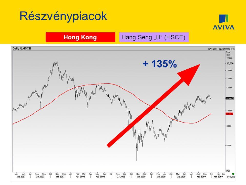 "Részvénypiacok Hong KongHang SengHang Seng ""H (HSCE) + 135%"