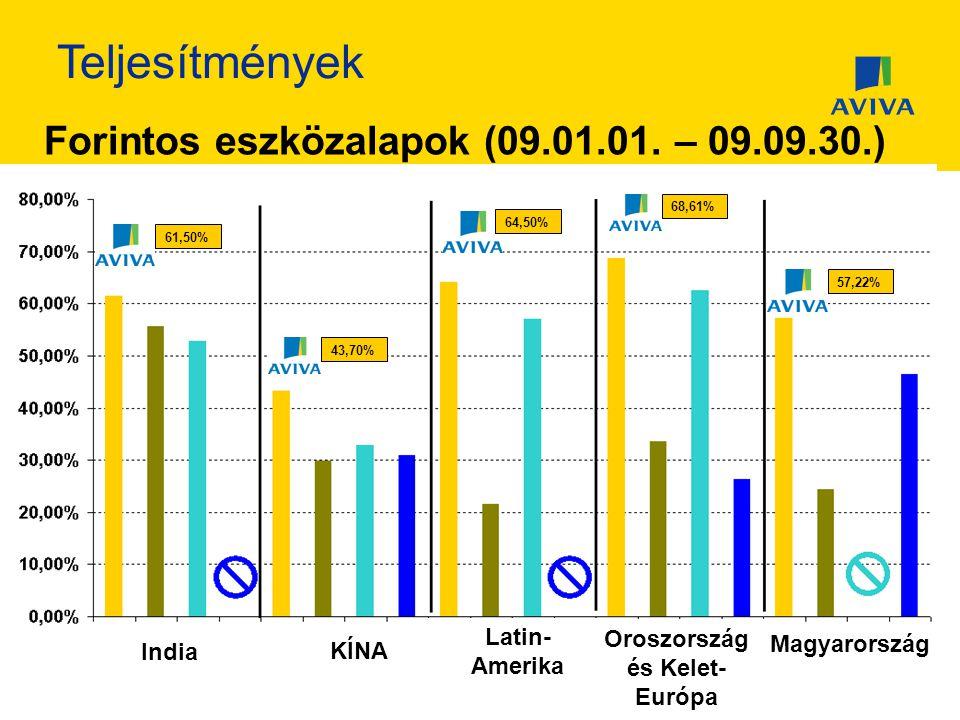 Teljesítmények Forintos eszközalapok (09.01.01.