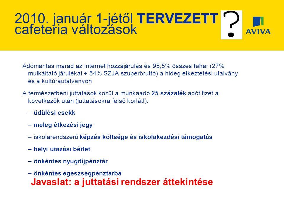 Teljesítmények Eurós eszközalapok (09.01.01.