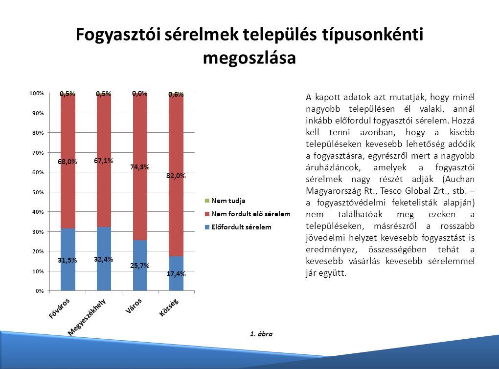 Fogyasztói sérelmek település típusonkénti megoszlása A kapott adatok azt mutatják, hogy minél nagyobb településen él valaki, annál inkább előfordul f