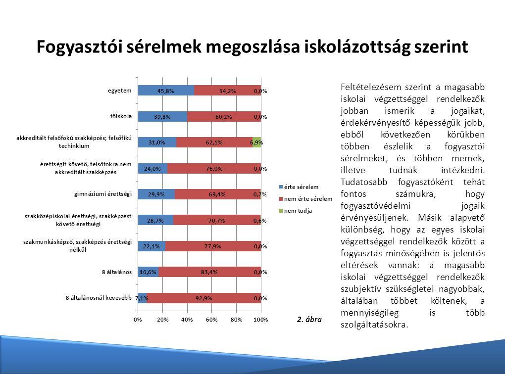 Fogyasztói sérelmek megoszlása iskolázottság szerint 2. ábra Feltételezésem szerint a magasabb iskolai végzettséggel rendelkezők jobban ismerik a joga