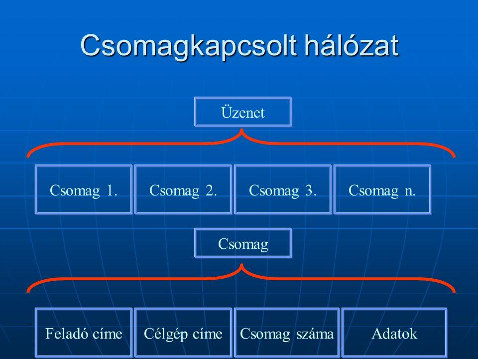 Csomagkapcsolt hálózat Üzenet Csomag 1.Csomag 2.Csomag 3.Csomag n. Feladó címeCélgép címeCsomag számaAdatok Csomag