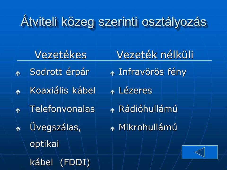 Átviteli közeg szerinti osztályozás Vezetékes é Sodrott érpár é Koaxiális kábel é Telefonvonalas é Üvegszálas, optikai kábel (FDDI) Vezeték nélküli é