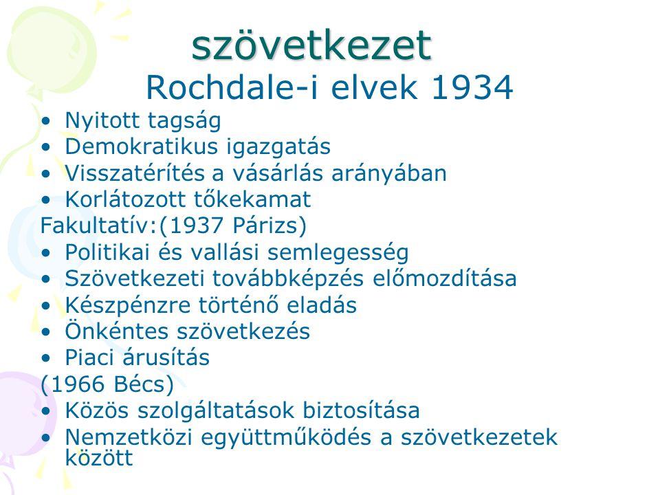 szövetkezet Rochdale-i elvek 1934 •Nyitott tagság •Demokratikus igazgatás •Visszatérítés a vásárlás arányában •Korlátozott tőkekamat Fakultatív:(1937 Párizs) •Politikai és vallási semlegesség •Szövetkezeti továbbképzés előmozdítása •Készpénzre történő eladás •Önkéntes szövetkezés •Piaci árusítás (1966 Bécs) •Közös szolgáltatások biztosítása •Nemzetközi együttműködés a szövetkezetek között