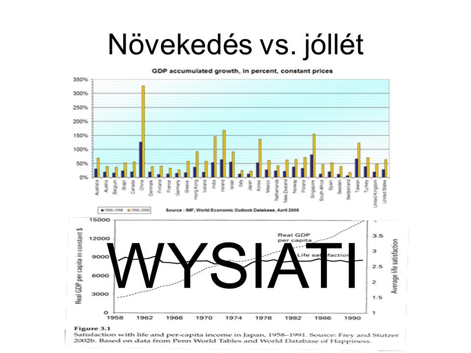 Növekedés vs. jóllét WYSIATI