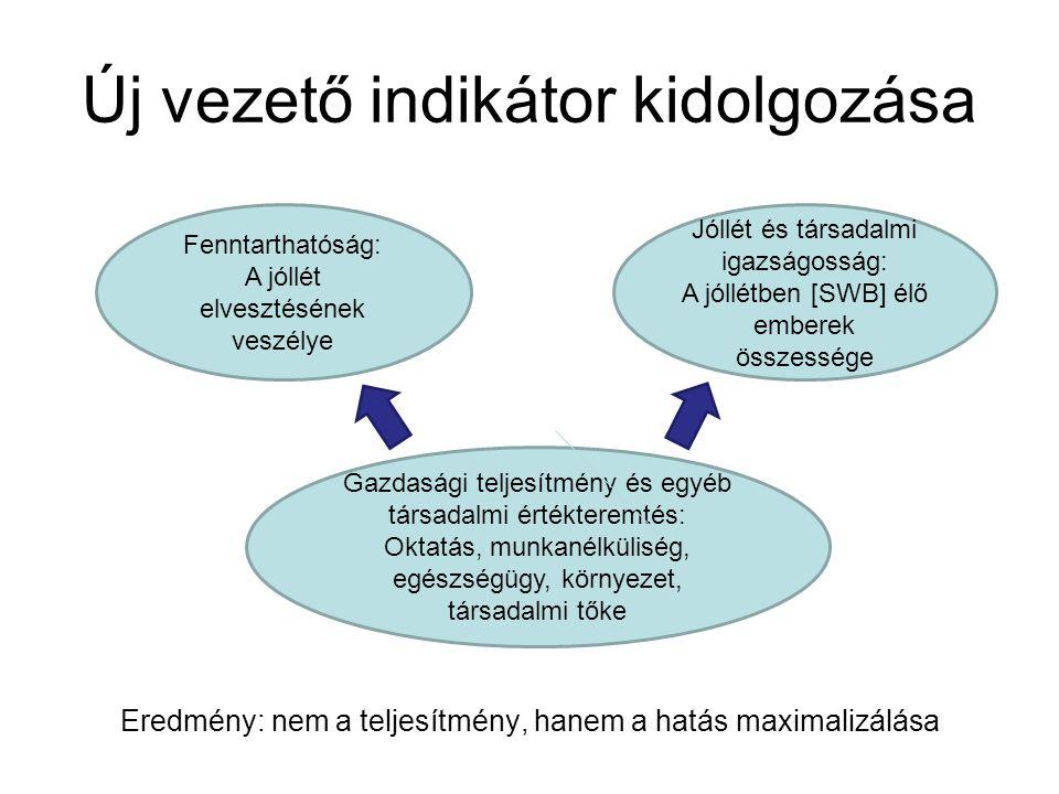 Új vezető indikátor kidolgozása Fenntarthatóság: A jóllét elvesztésének veszélye Jóllét és társadalmi igazságosság: A jóllétben [SWB] élő emberek összessége Gazdasági teljesítmény és egyéb társadalmi értékteremtés: Oktatás, munkanélküliség, egészségügy, környezet, társadalmi tőke Eredmény: nem a teljesítmény, hanem a hatás maximalizálása