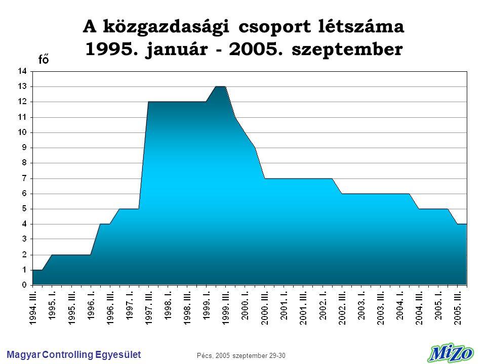 Magyar Controlling Egyesület Pécs, 2005 szeptember 29-30 A közgazdasági csoport létszáma 1995.
