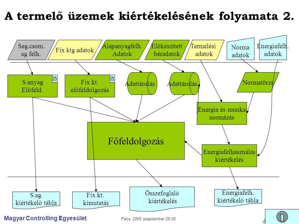 Magyar Controlling Egyesület Pécs, 2005 szeptember 29-30 Előkészített béradatok Termelési adatok Fix ktg adatok Seg.csom.