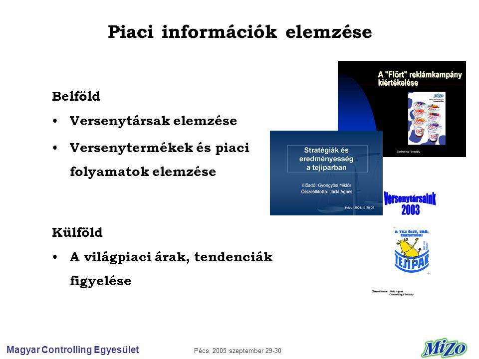 Magyar Controlling Egyesület Pécs, 2005 szeptember 29-30 Piaci információk elemzése Belföld • Versenytársak elemzése • Versenytermékek és piaci folyamatok elemzése Külföld • A világpiaci árak, tendenciák figyelése