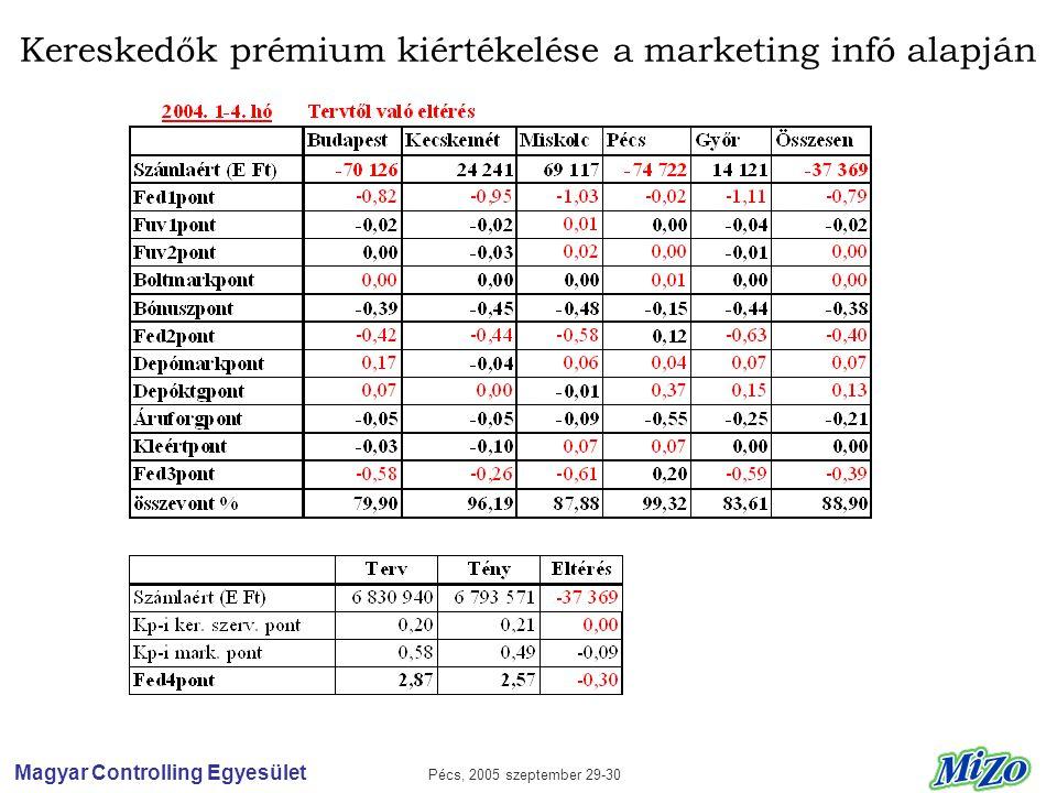 Magyar Controlling Egyesület Pécs, 2005 szeptember 29-30 Kereskedők prémium kiértékelése a marketing infó alapján