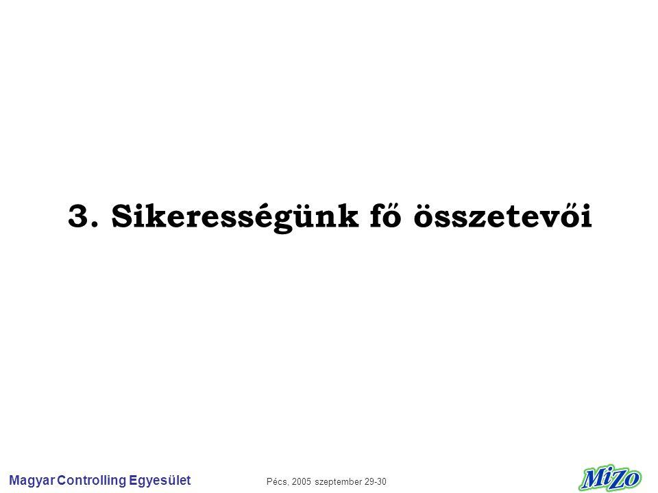 Magyar Controlling Egyesület Pécs, 2005 szeptember 29-30 3. Sikerességünk fő összetevői