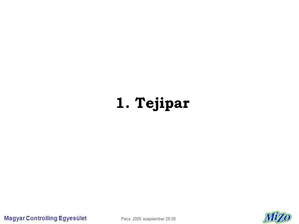 Magyar Controlling Egyesület Pécs, 2005 szeptember 29-30 1. Tejipar