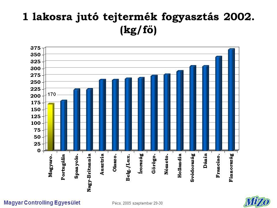 Magyar Controlling Egyesület Pécs, 2005 szeptember 29-30 1 lakosra jutó tejtermék fogyasztás 2002.