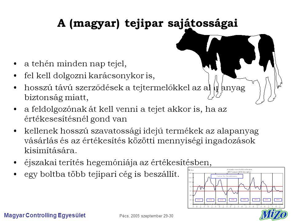 Magyar Controlling Egyesület Pécs, 2005 szeptember 29-30 A (magyar) tejipar sajátosságai •a tehén minden nap tejel, •fel kell dolgozni karácsonykor is, •hosszú távú szerződések a tejtermelőkkel az alapanyag biztonság miatt, •a feldolgozónak át kell venni a tejet akkor is, ha az értékesesítésnél gond van •kellenek hosszú szavatossági idejű termékek az alapanyag vásárlás és az értékesítés közötti mennyiségi ingadozások kisimítására.