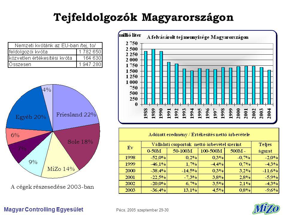 Magyar Controlling Egyesület Pécs, 2005 szeptember 29-30 Tejfeldolgozók Magyarországon Friesland 22% Egyéb 20% Sole 18% MiZo 14% A cégek részesedése 2003-ban 4% 9% 7% 6%