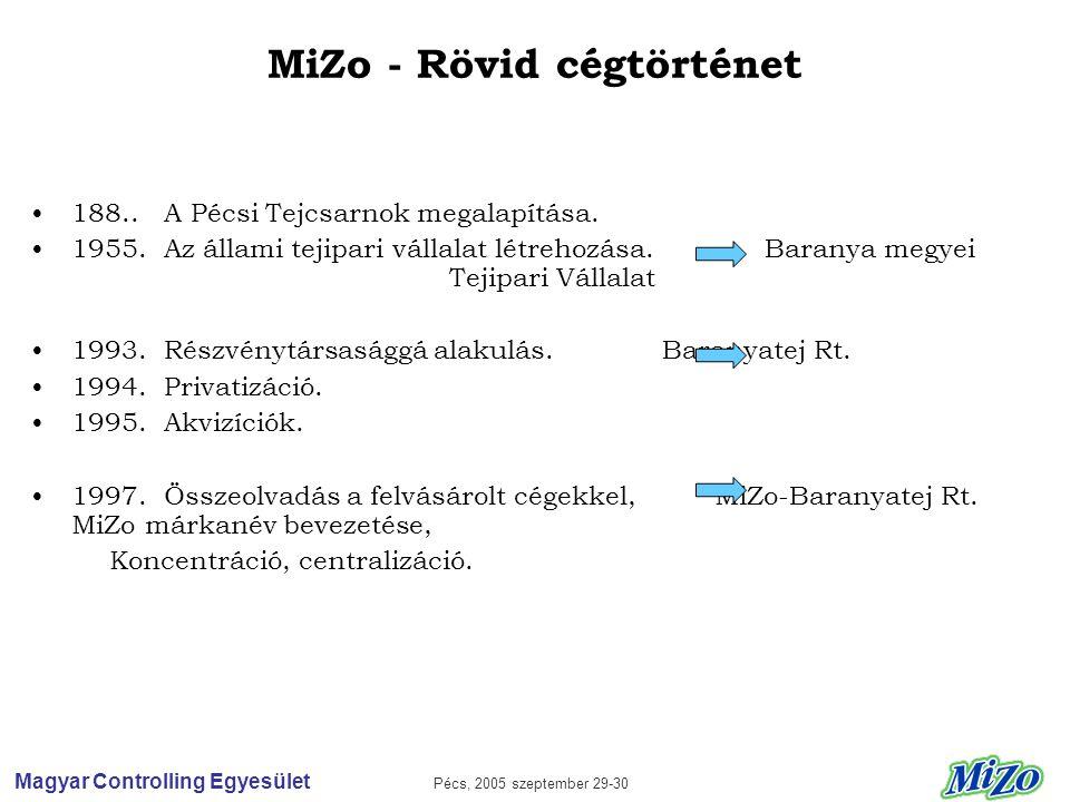 Magyar Controlling Egyesület Pécs, 2005 szeptember 29-30 MiZo - Rövid cégtörténet •188..