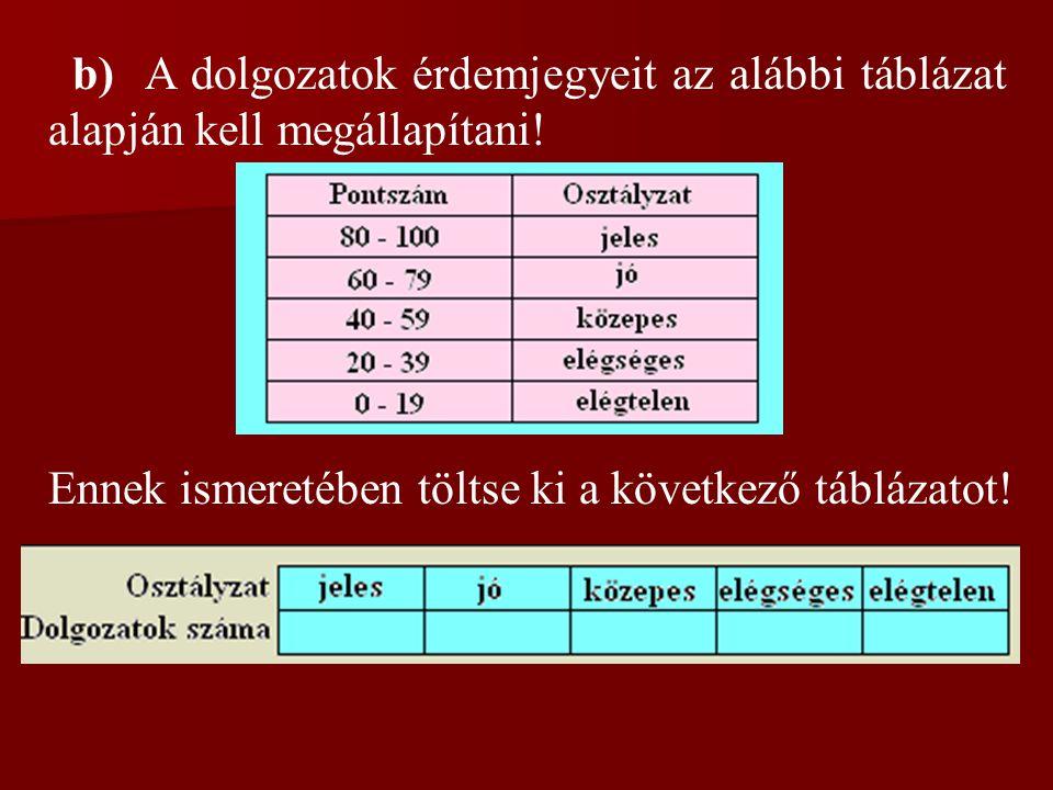 b) A dolgozatok érdemjegyeit az alábbi táblázat alapján kell megállapítani! Ennek ismeretében töltse ki a következő táblázatot!
